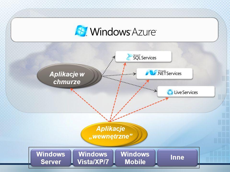 Możliwości Azure Services Znane narzędzia, języki i frameworki –.NET & Visual Studio Pozwala wybrać: on-premise, w chmurze lub rozwiązania pośrednie Integracja z istniejącymi zasobami: AD, aplikacje zainstalowane lokalnie… Obsługa wielu protokołów, w tym HTTP, REST, SOAP, AtomPub Inwestycje w otwarty dostęp (we współpracy ze społecznością) Proste scenariusze są proste – skomplikowane można realizować Usługi hostowane w centrach danych Microsoft Zaprojektowany pod kątem wysokiej dostępności i skalowalności