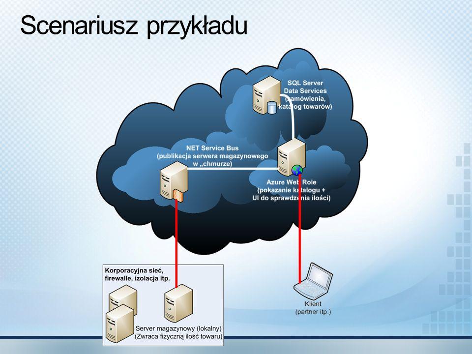 Service Bus - zadanie Dwukierunkowa komunikacja z/w Klient w hotelu, na lotnisku, współdzielone biura Udostępnienie lokalnie hostowanej usługi w Internecie + Autoryzacja + integracja z workflow itp..