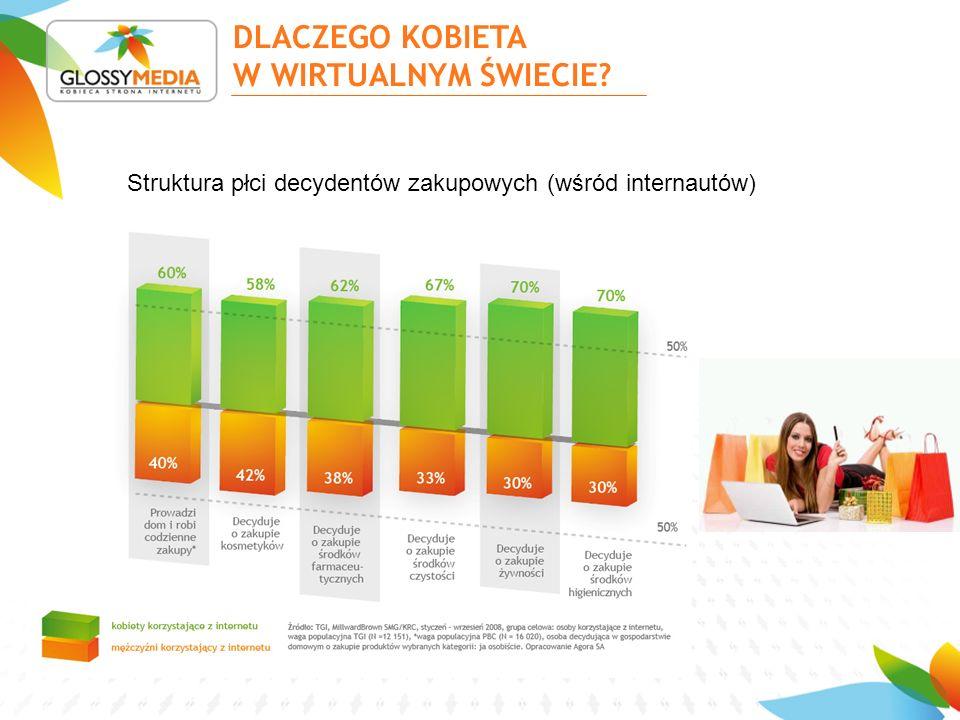 Struktura płci decydentów zakupowych (wśród internautów) DLACZEGO KOBIETA W WIRTUALNYM ŚWIECIE