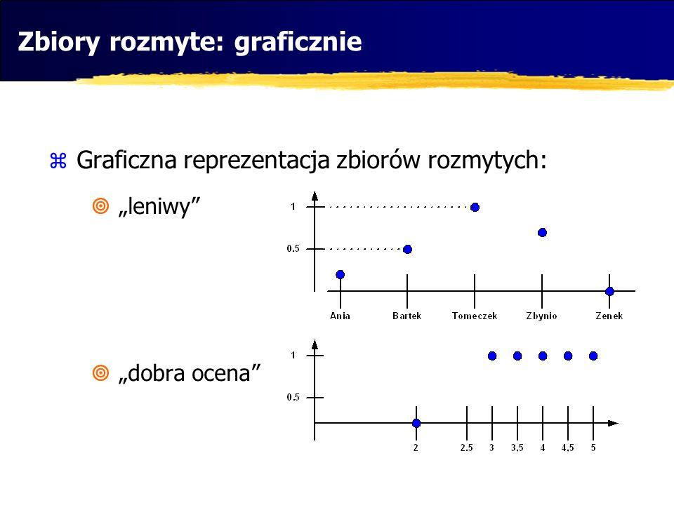 Graficzna reprezentacja zbiorów rozmytych: leniwy dobra ocena Zbiory rozmyte: graficznie