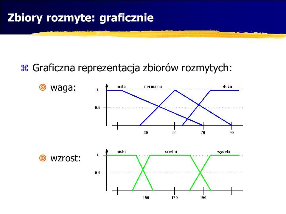 Graficzna reprezentacja zbiorów rozmytych: waga: wzrost: Zbiory rozmyte: graficznie