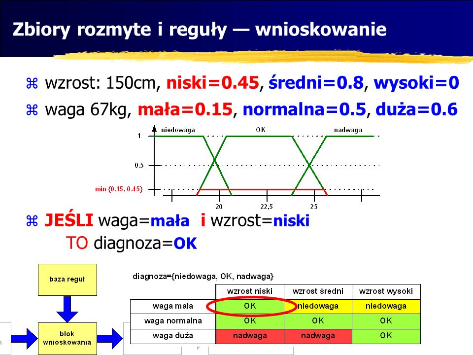 wzrost: 150cm, niski=0.45, średni=0.8, wysoki=0 waga 67kg, mała=0.15, normalna=0.5, duża=0.6 JEŚLI waga= mała i wzrost= niski TO diagnoza= OK Zbiory r