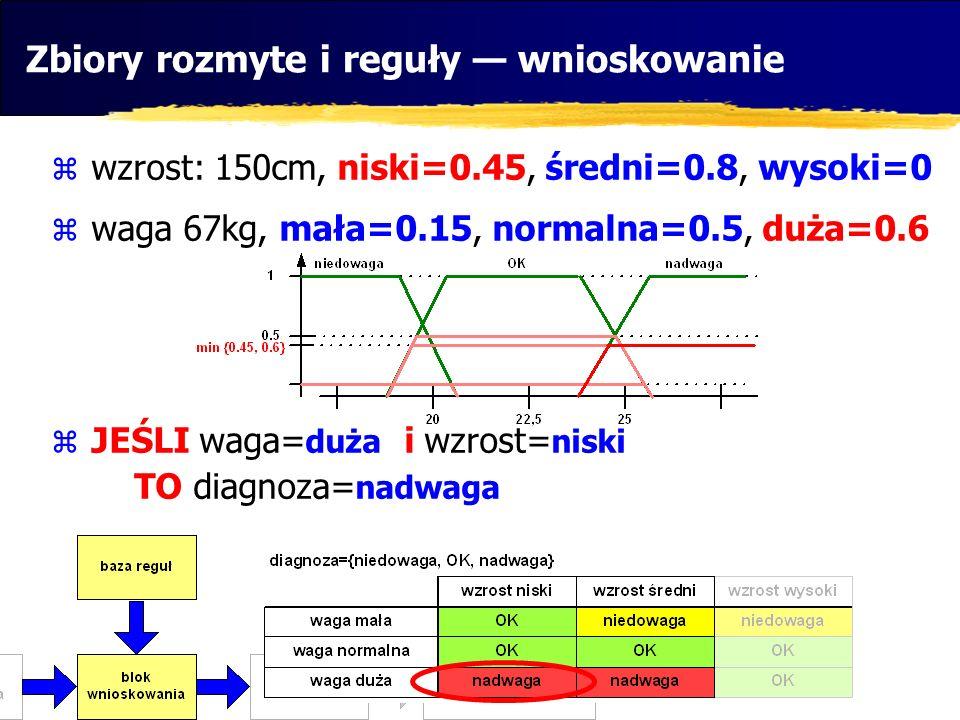 Zbiory rozmyte i reguły wnioskowanie wzrost: 150cm, niski=0.45, średni=0.8, wysoki=0 waga 67kg, mała=0.15, normalna=0.5, duża=0.6 JEŚLI waga= duża i w