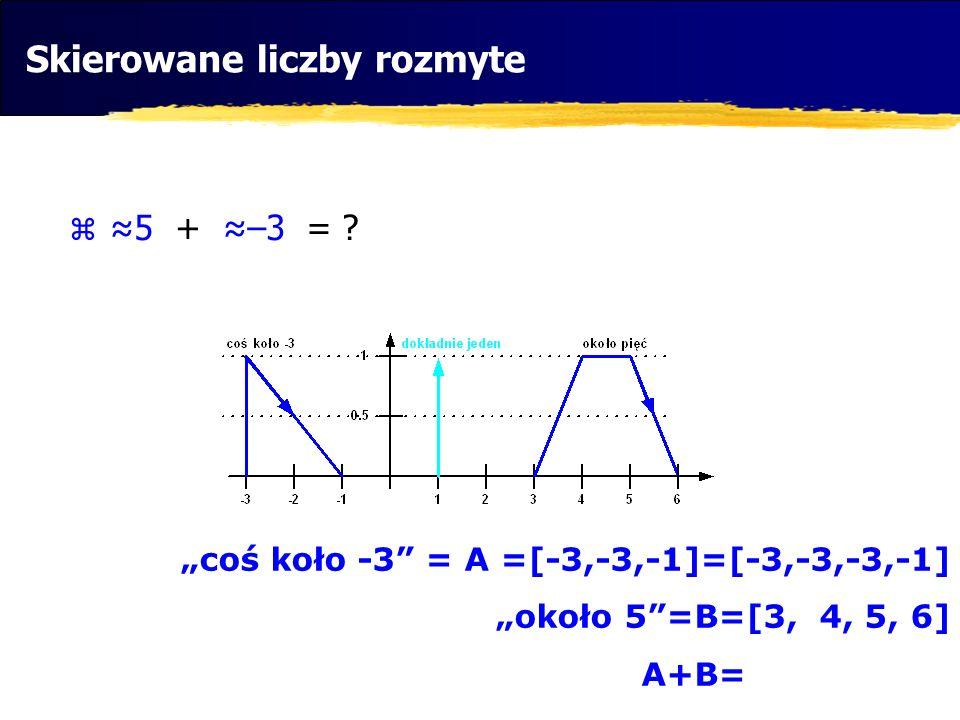 5 + –3 = ? coś koło -3 = A =[-3,-3,-1]=[-3,-3,-3,-1] około 5=B=[3, 4, 5, 6] A+B=[0, 1, 2, 5] Skierowane liczby rozmyte