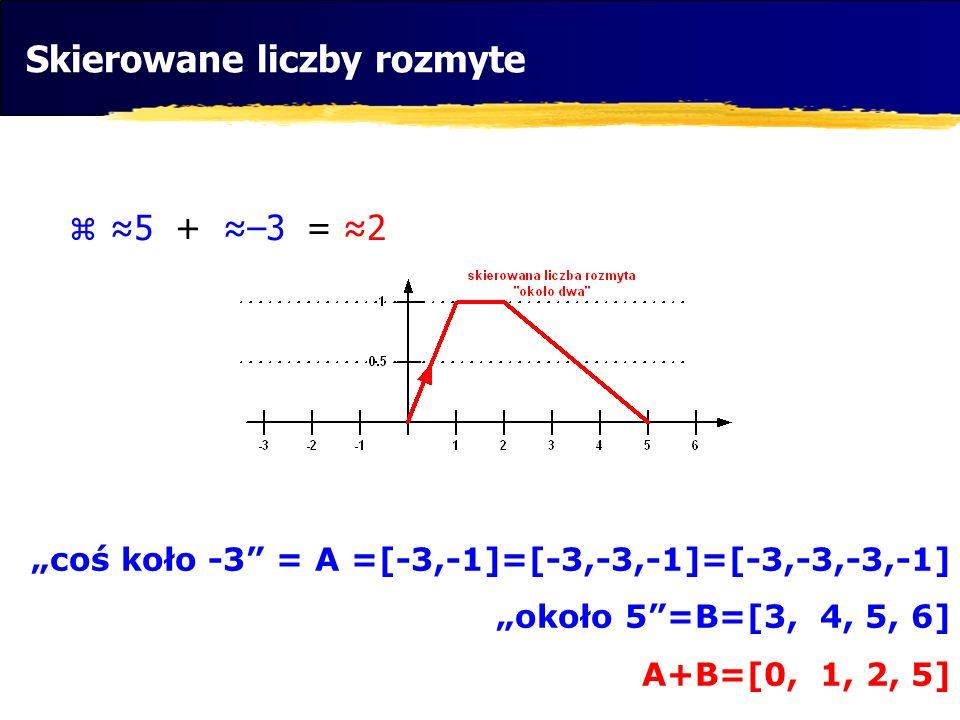 5 + –3 = 2 coś koło -3 = A =[-3,-1]=[-3,-3,-1]=[-3,-3,-3,-1] około 5=B=[3, 4, 5, 6] A+B=[0, 1, 2, 5] Skierowane liczby rozmyte