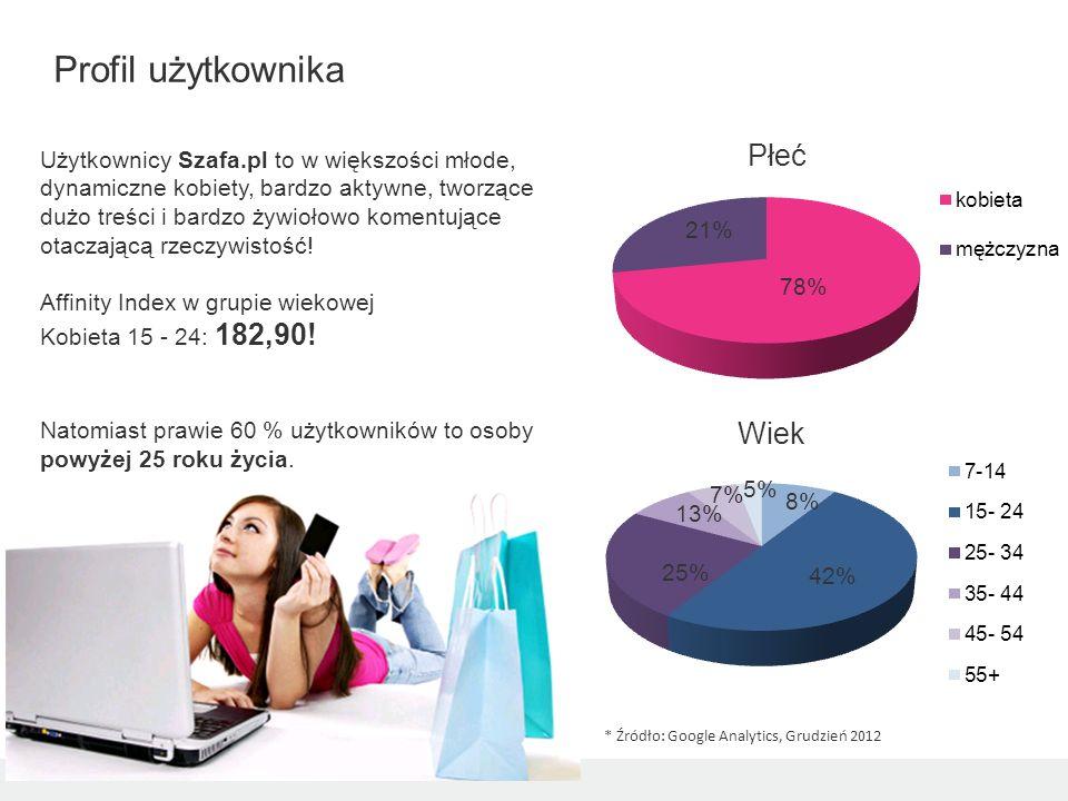 Użytkownicy Szafa.pl to w większości młode, dynamiczne kobiety, bardzo aktywne, tworzące dużo treści i bardzo żywiołowo komentujące otaczającą rzeczyw