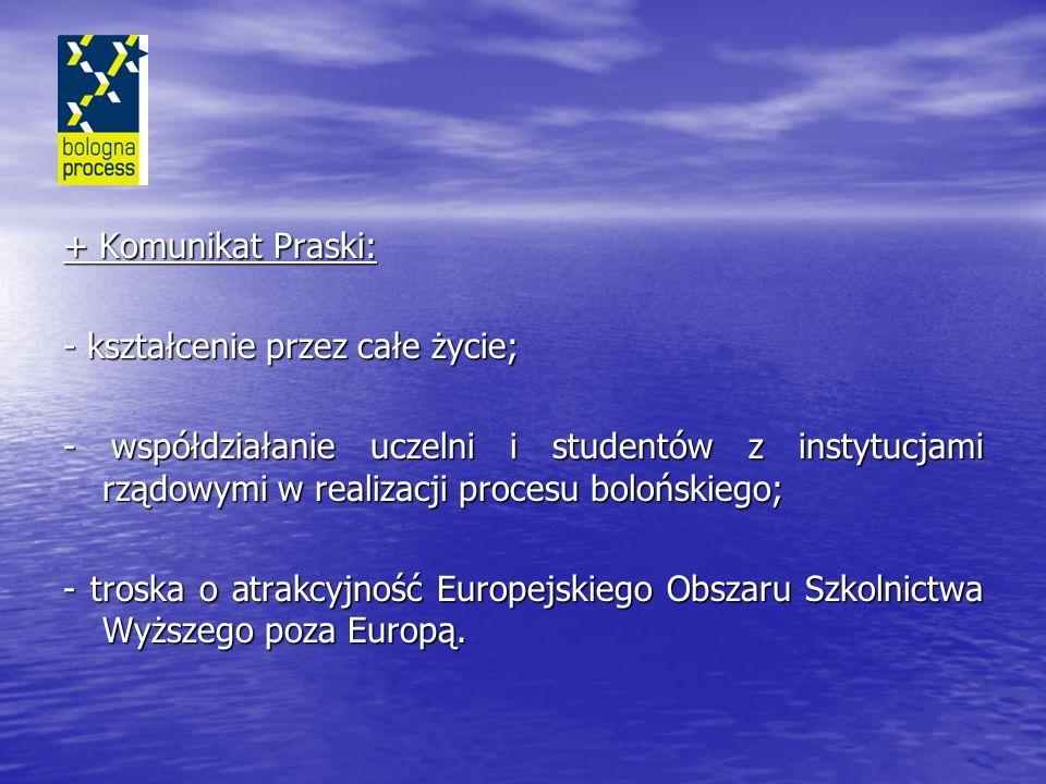 + Komunikat Praski: - kształcenie przez całe życie; - współdziałanie uczelni i studentów z instytucjami rządowymi w realizacji procesu bolońskiego; - troska o atrakcyjność Europejskiego Obszaru Szkolnictwa Wyższego poza Europą.