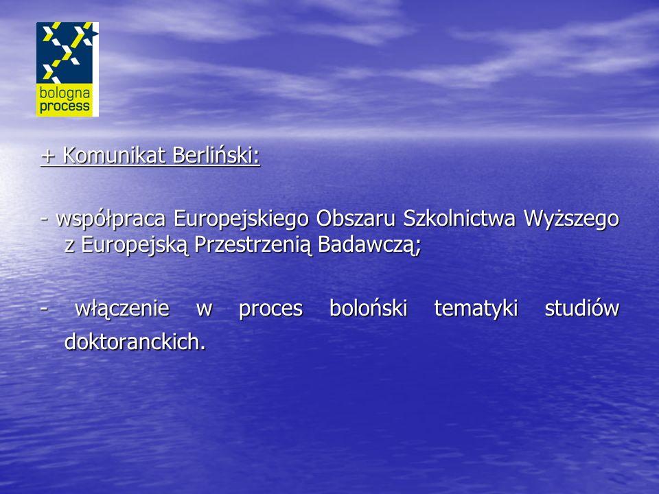 + Komunikat Berliński: - współpraca Europejskiego Obszaru Szkolnictwa Wyższego z Europejską Przestrzenią Badawczą; - włączenie w proces boloński tematyki studiów doktoranckich.