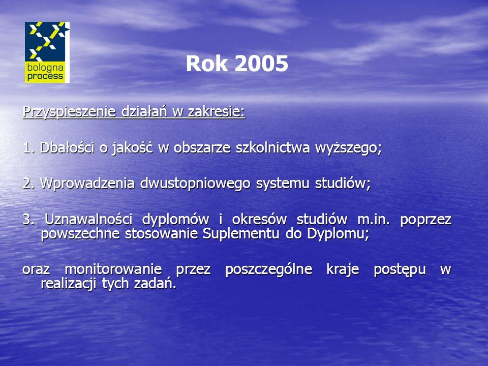 Rok 2005 Przyspieszenie działań w zakresie: 1.