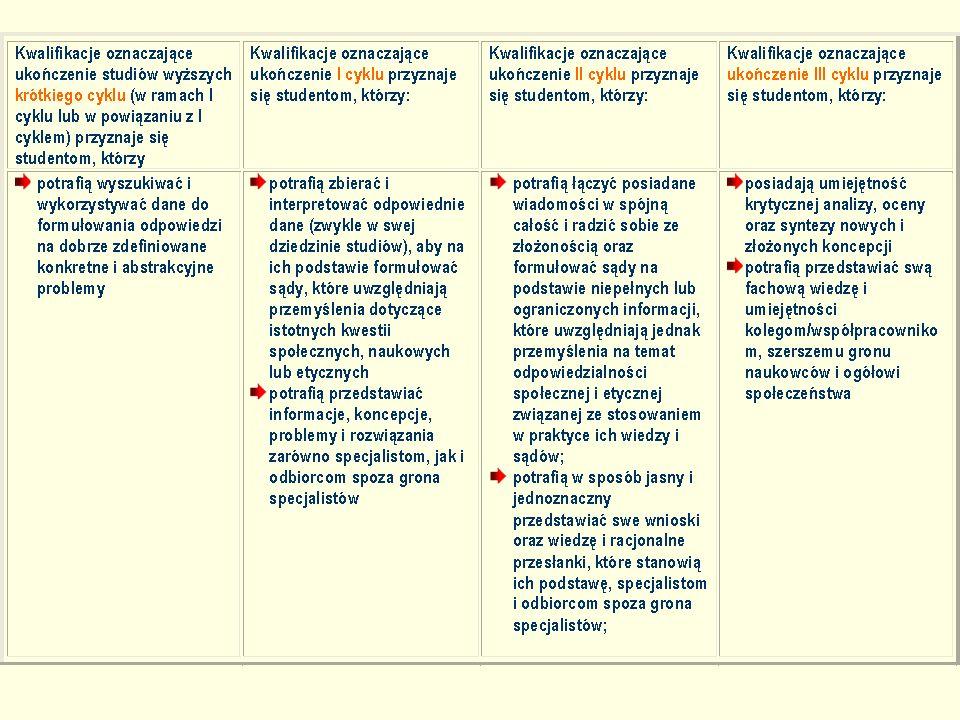 22 Europejskie Ramy Kwalifikacji dla uczenia się przez całe życie (EQF) (2008)