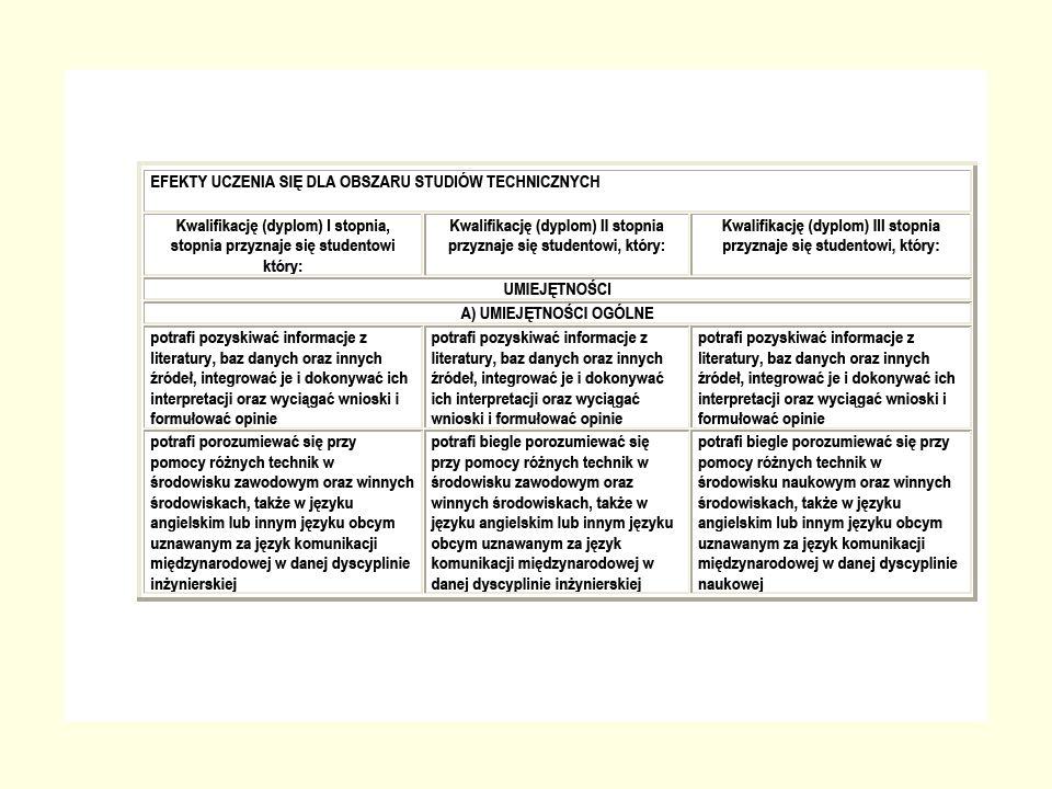 27 Aspekt strategiczny Elementy podejścia strategicznego w zakresie Information Literacy pojawiają się w EQF, KRK i opisach efektów kształcenia na poziomie europejskim (ani krajowym) nie odnalazłyśmy jednak przykładu strategii (strategicznego modelu) rozwoju IL w szkolnictwie wyższym, Modele strategiczne pojawiają się na poziomie lokalnym poszczególnych uczelni (Corrall, 2008)
