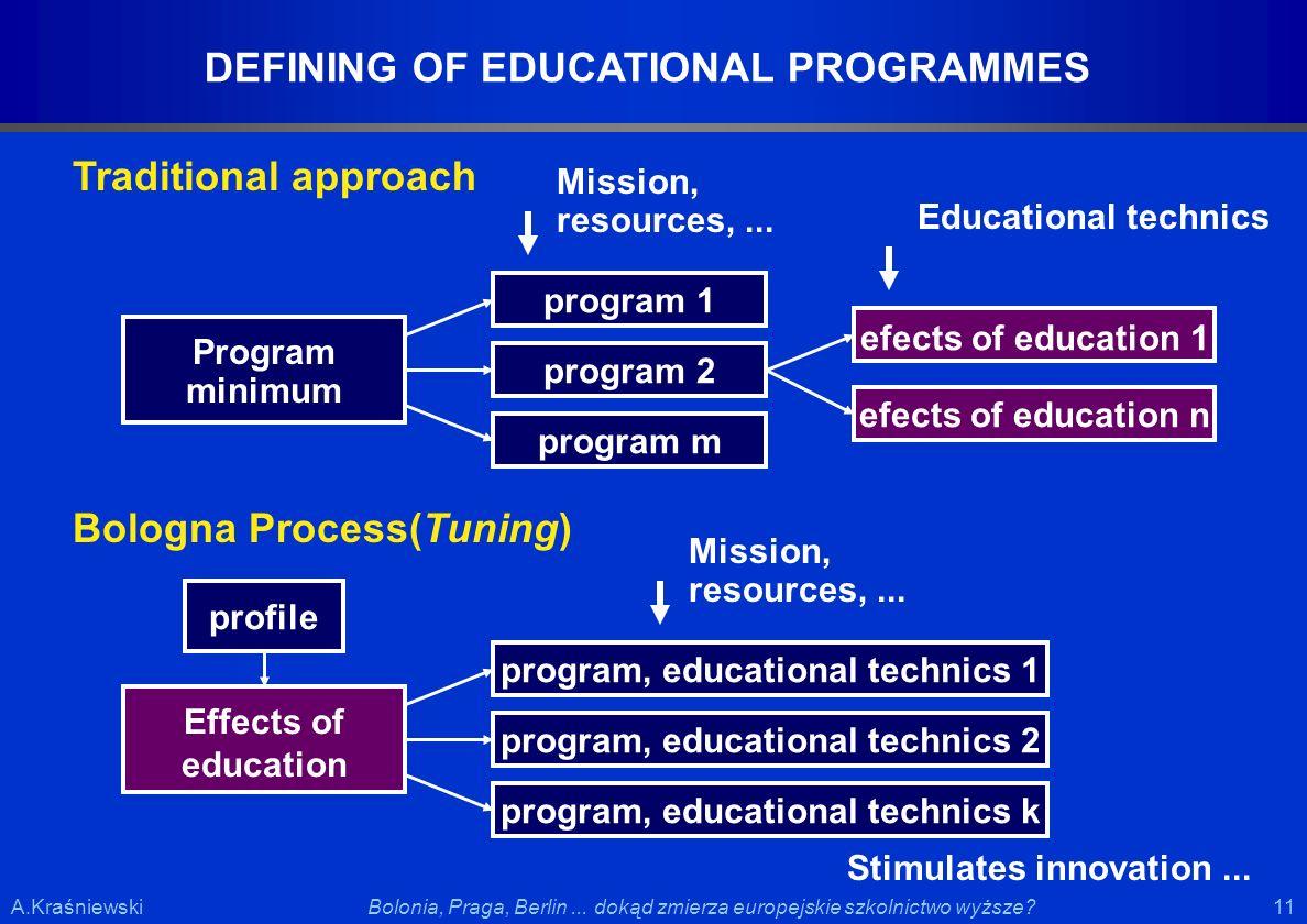 11 Bolonia, Praga, Berlin... dokąd zmierza europejskie szkolnictwo wyższe?A.Kraśniewski DEFINING OF EDUCATIONAL PROGRAMMES Program minimum Mission, re