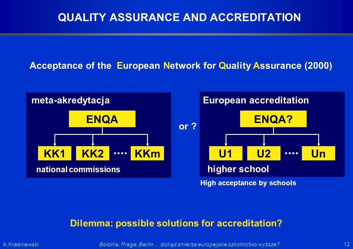 12 Bolonia, Praga, Berlin... dokąd zmierza europejskie szkolnictwo wyższe?A.Kraśniewski QUALITY ASSURANCE AND ACCREDITATION Acceptance of the European