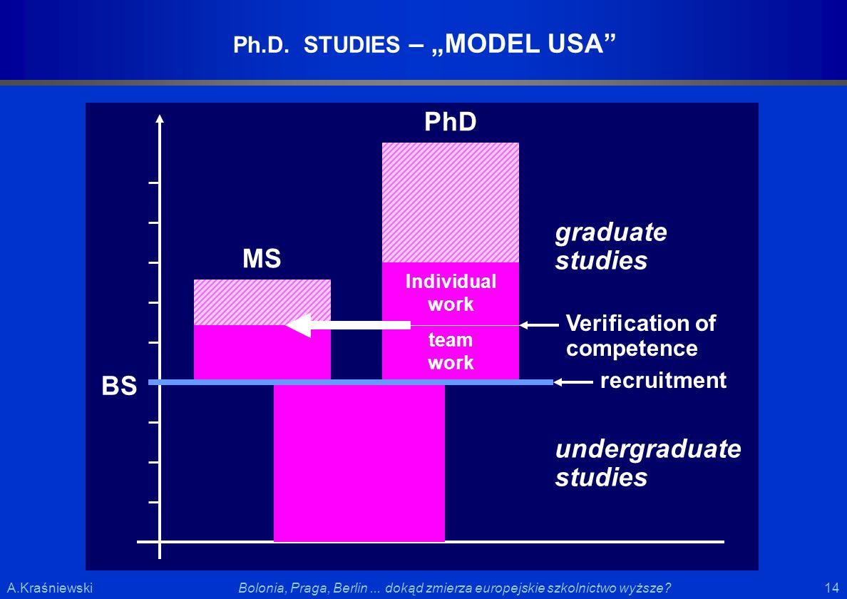 14 Bolonia, Praga, Berlin... dokąd zmierza europejskie szkolnictwo wyższe?A.Kraśniewski Verification of competence MS Ph.D. STUDIES – MODEL USA PhD BS