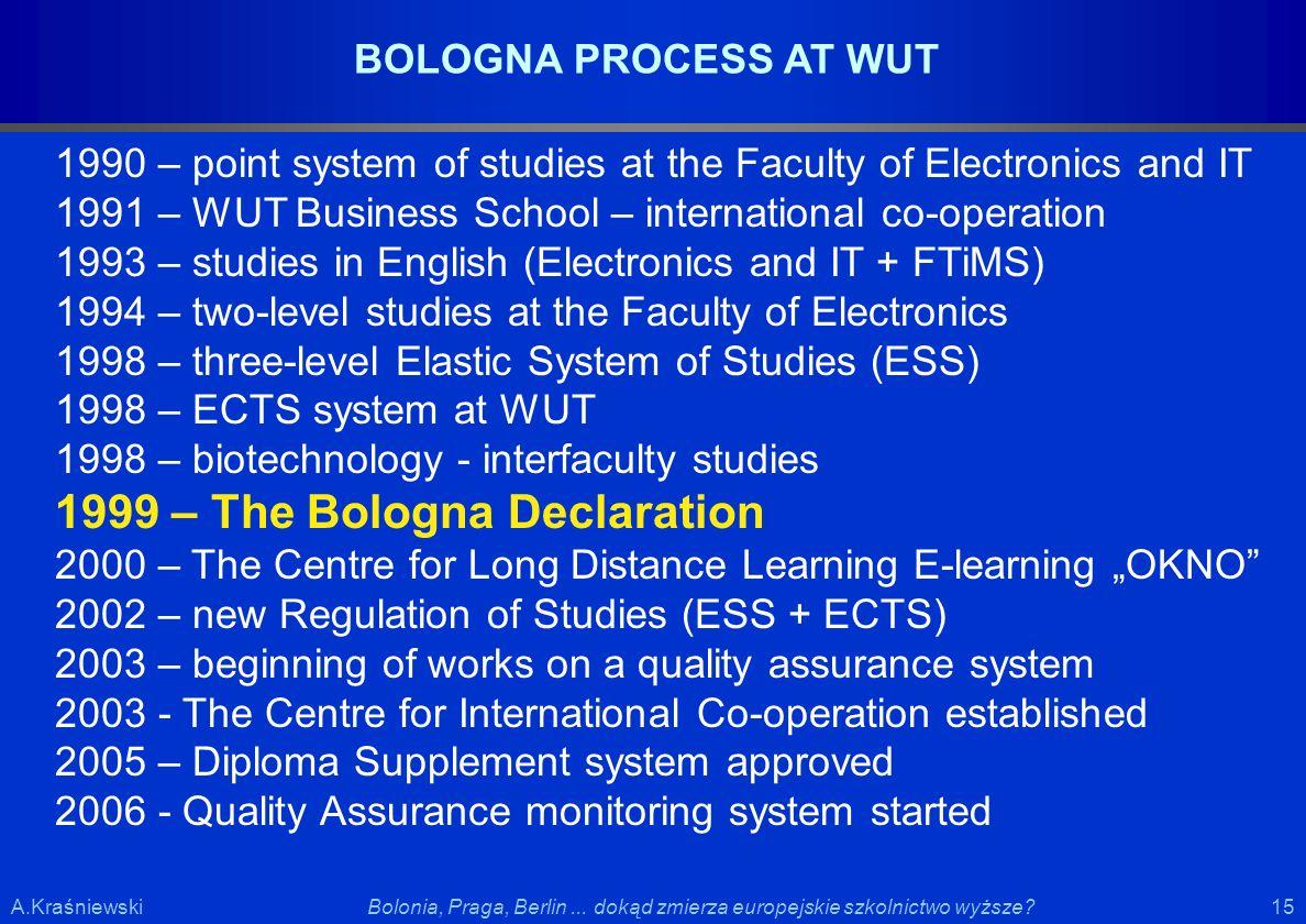 15 Bolonia, Praga, Berlin... dokąd zmierza europejskie szkolnictwo wyższe?A.Kraśniewski 1990 – point system of studies at the Faculty of Electronics a