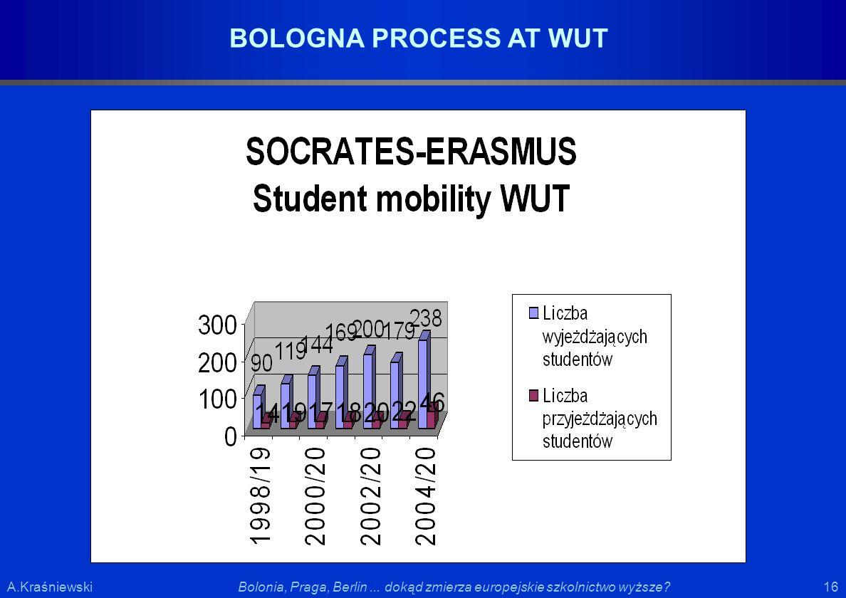 16 Bolonia, Praga, Berlin... dokąd zmierza europejskie szkolnictwo wyższe?A.Kraśniewski BOLOGNA PROCESS AT WUT