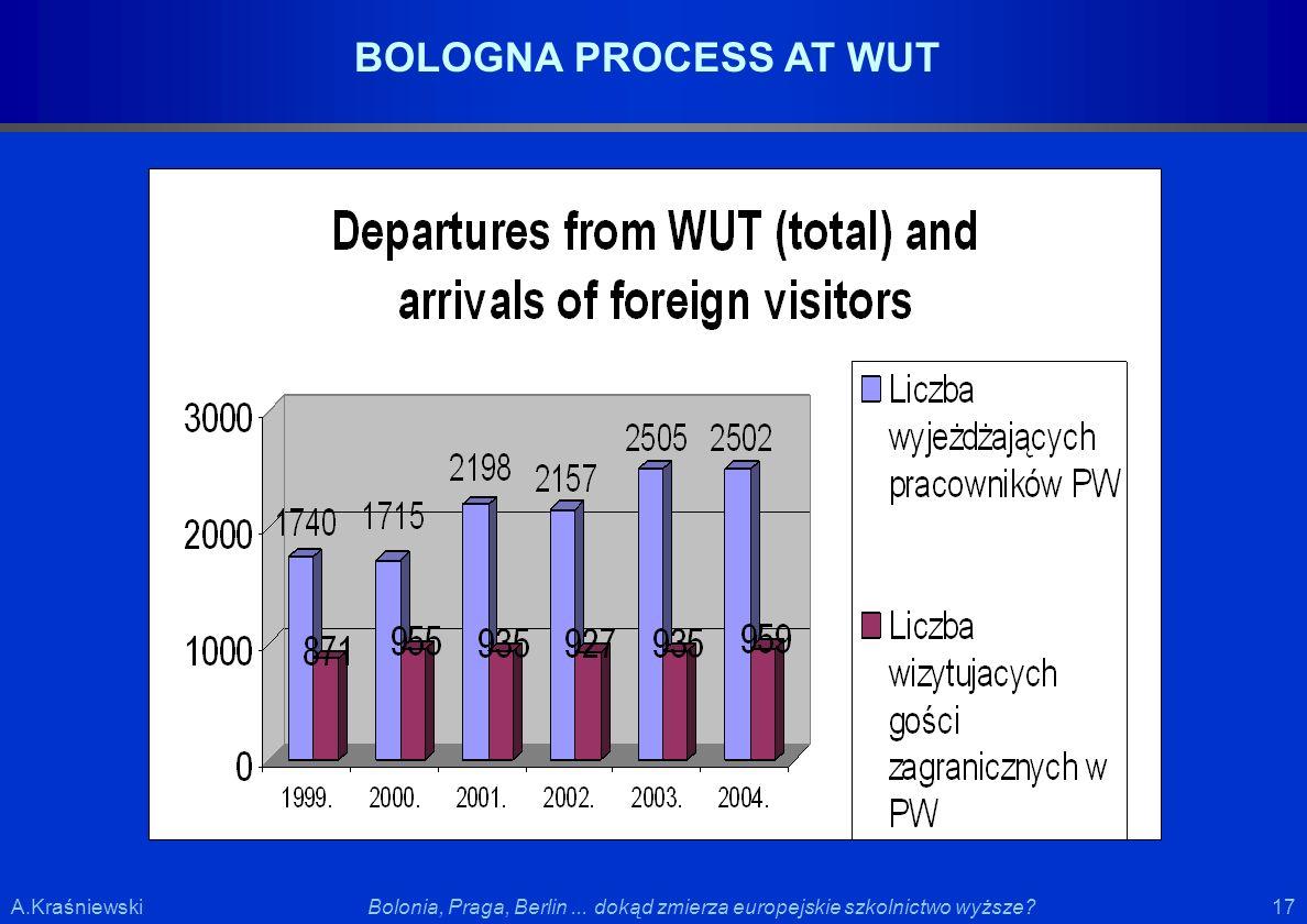 17 Bolonia, Praga, Berlin... dokąd zmierza europejskie szkolnictwo wyższe?A.Kraśniewski BOLOGNA PROCESS AT WUT