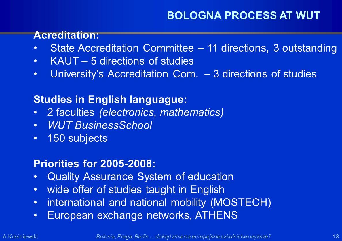 18 Bolonia, Praga, Berlin... dokąd zmierza europejskie szkolnictwo wyższe?A.Kraśniewski BOLOGNA PROCESS AT WUT Acreditation: State Accreditation Commi