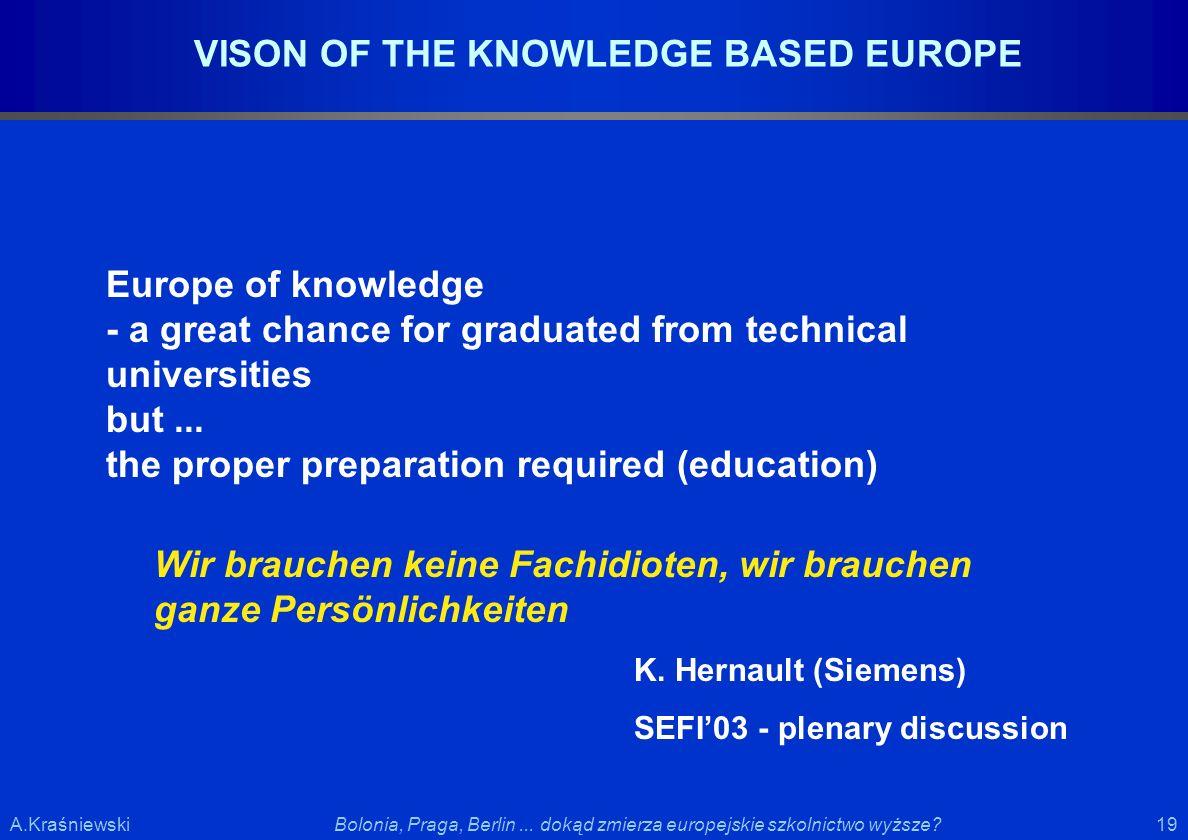 19 Bolonia, Praga, Berlin... dokąd zmierza europejskie szkolnictwo wyższe?A.Kraśniewski VISON OF THE KNOWLEDGE BASED EUROPE Europe of knowledge - a gr