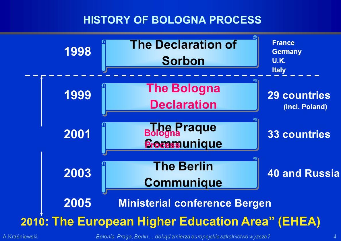 4 4Bolonia, Praga, Berlin... dokąd zmierza europejskie szkolnictwo wyższe?A.Kraśniewski HISTORY OF BOLOGNA PROCESS 1998 The Declaration of Sorbon Fran