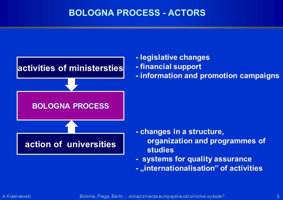 5 5Bolonia, Praga, Berlin... dokąd zmierza europejskie szkolnictwo wyższe?A.Kraśniewski - legislative changes - financial support - information and pr