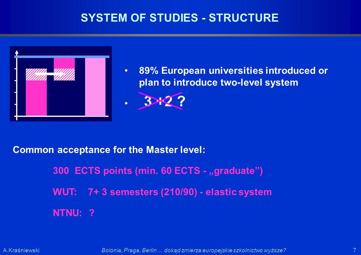 7 7Bolonia, Praga, Berlin... dokąd zmierza europejskie szkolnictwo wyższe?A.Kraśniewski SYSTEM OF STUDIES - STRUCTURE Common acceptance for the Master