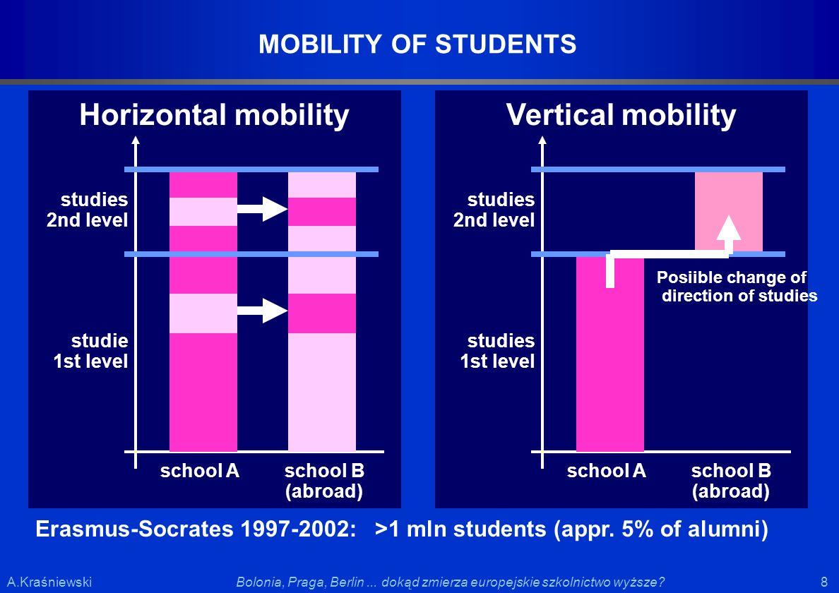 8 8Bolonia, Praga, Berlin... dokąd zmierza europejskie szkolnictwo wyższe?A.Kraśniewski MOBILITY OF STUDENTS school A Horizontal mobility school B (ab