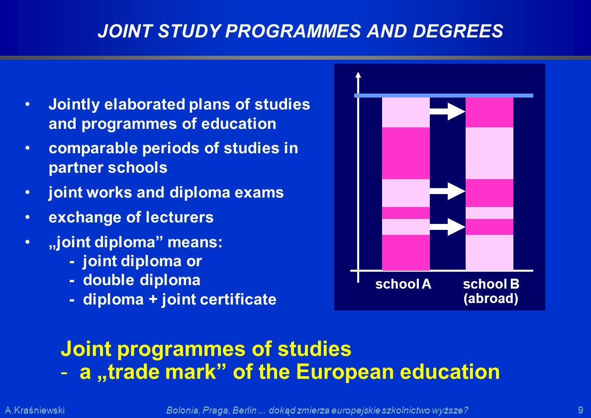9 9Bolonia, Praga, Berlin... dokąd zmierza europejskie szkolnictwo wyższe?A.Kraśniewski JOINT STUDY PROGRAMMES AND DEGREES Jointly elaborated plans of