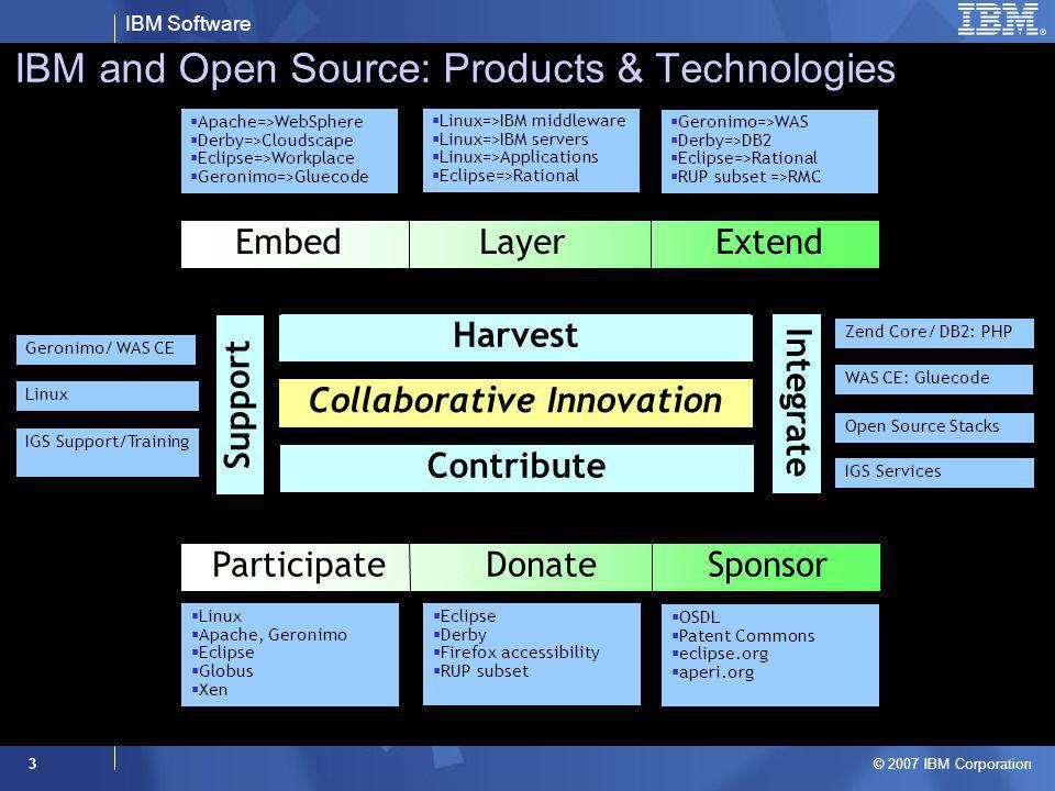 IBM Software © 2007 IBM Corporation 3 IBM and Open Source: Products & Technologies Collaborative Innovation Contribute Harvest Support Integrate Linux