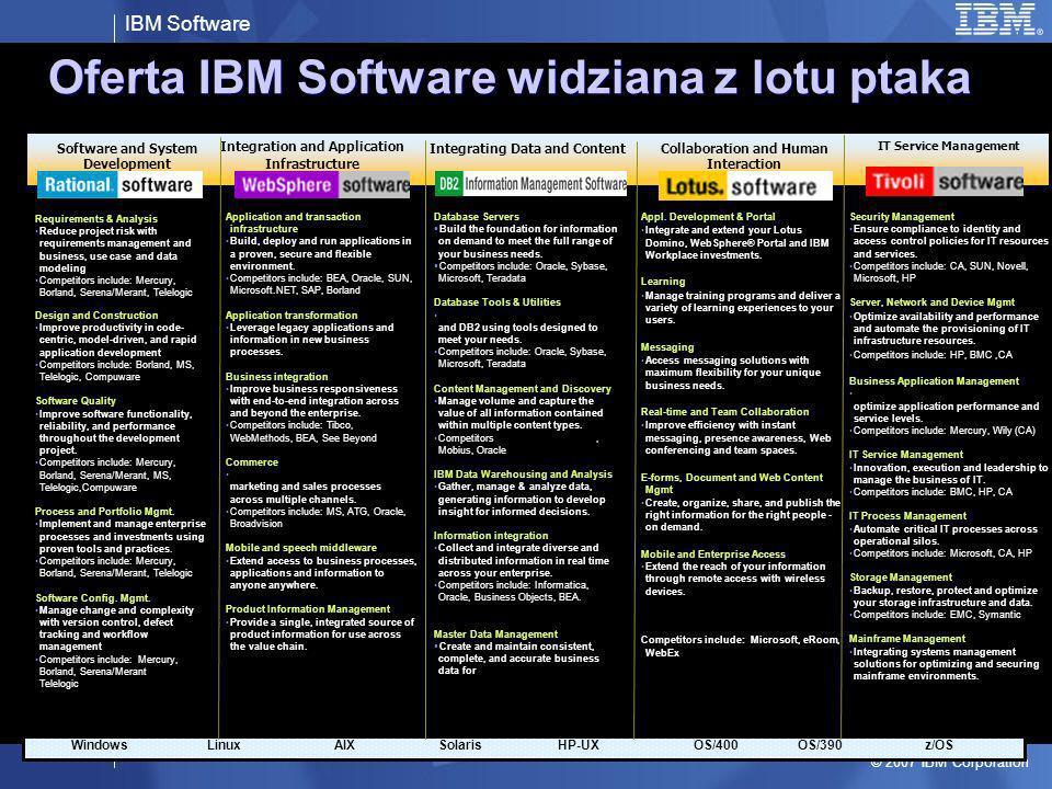 IBM Software © 2007 IBM Corporation IBM Software Express Funkcjonalność porównywalna z pozostałą ofertą, Stosunkowo niska cena, Łatwość instalacji, uproszczone zarządzanie, Prekonfigurowane środowisko, Niskie koszty eksploatacji, Ograniczenia licencyjne (procesory, liczby użytkowników) Ograniczenia skalowalności (klastrowanie, rozdział obciążenia) Systemy operacyjne: Linux, ew.