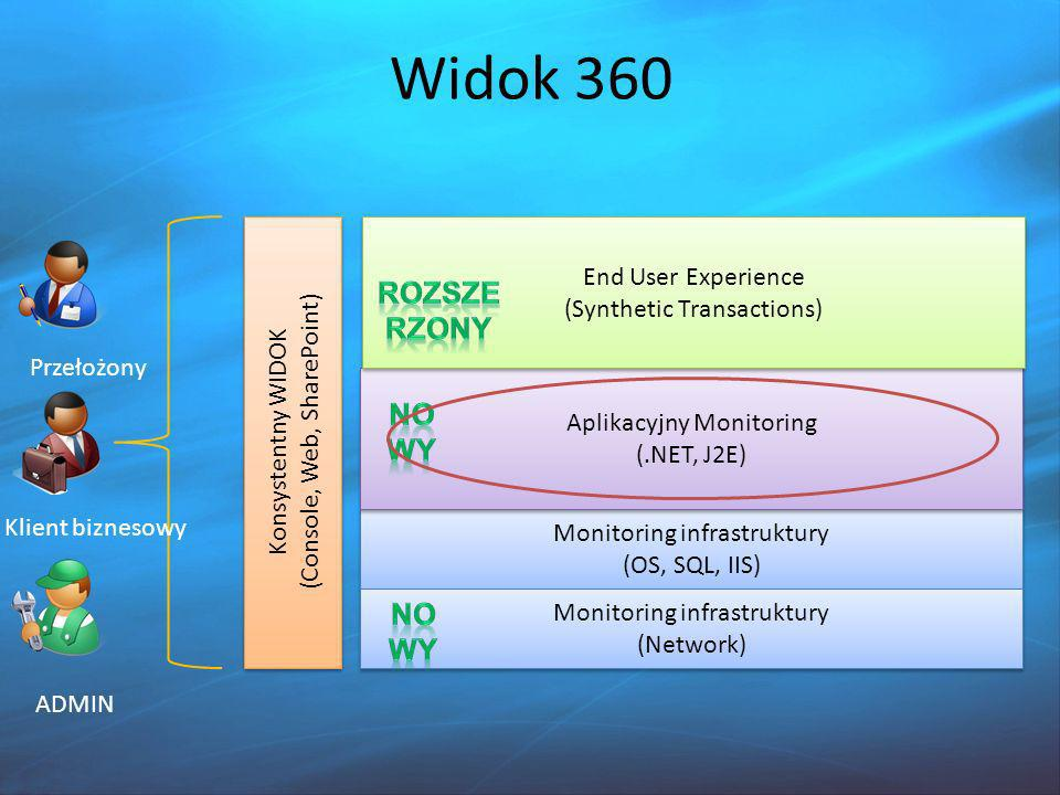Monitoring infrastruktury (OS, SQL, IIS) Monitoring infrastruktury (OS, SQL, IIS) Aplikacyjny Monitoring (.NET, J2E) Aplikacyjny Monitoring (.NET, J2E) End User Experience (Synthetic Transactions) End User Experience (Synthetic Transactions) Monitoring infrastruktury (Network) Monitoring infrastruktury (Network) Konsystentny WIDOK (Console, Web, SharePoint) Konsystentny WIDOK (Console, Web, SharePoint) Przełożony ADMIN Klient biznesowy Widok 360