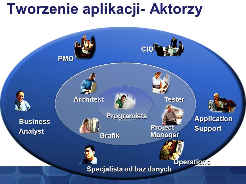 BusinessAnalyst Operations CIO ApplicationSupport Specjalista od baz danych PMO Architekt Project Manager Tester Grafik Tworzenie aplikacji- AktorzyPr