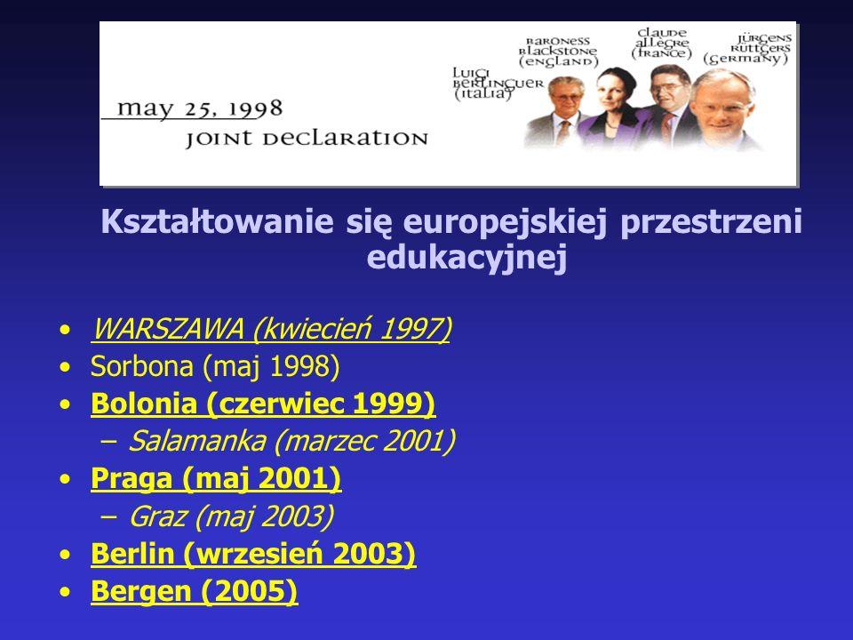 Kształtowanie się europejskiej przestrzeni edukacyjnej WARSZAWA (kwiecień 1997) Sorbona (maj 1998) Bolonia (czerwiec 1999) –Salamanka (marzec 2001) Praga (maj 2001) –Graz (maj 2003) Berlin (wrzesień 2003) Bergen (2005)