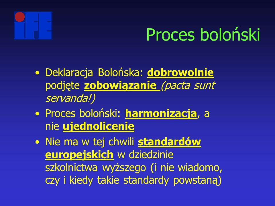 Proces boloński Deklaracja Bolońska: dobrowolnie podjęte zobowiązanie (pacta sunt servanda!) Proces boloński: harmonizacja, a nie ujednolicenie Nie ma w tej chwili standardów europejskich w dziedzinie szkolnictwa wyższego (i nie wiadomo, czy i kiedy takie standardy powstaną)