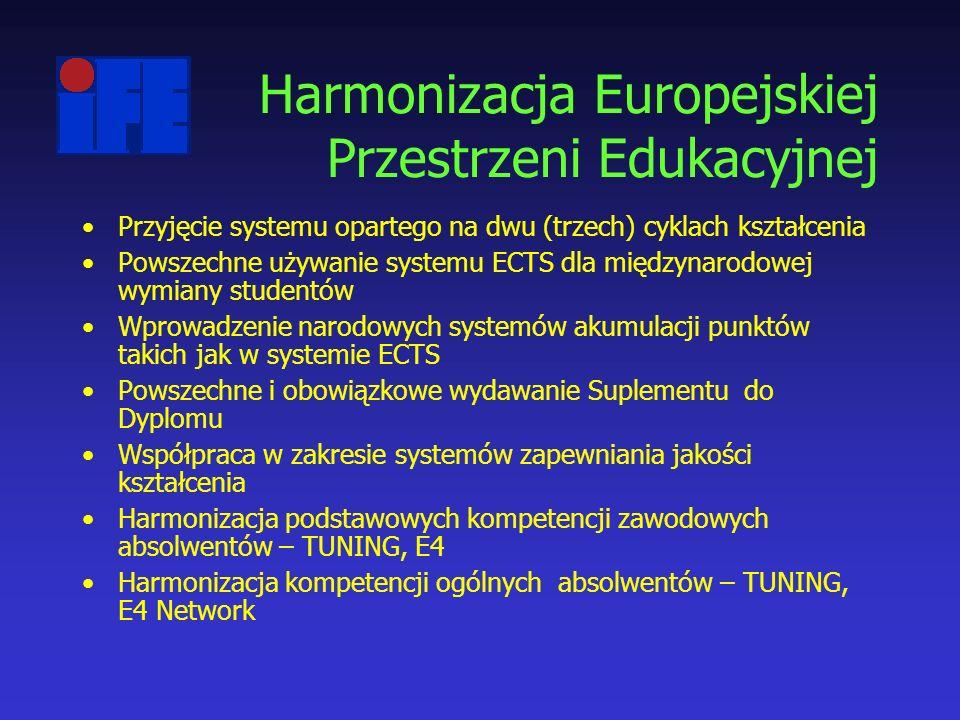 Harmonizacja Europejskiej Przestrzeni Edukacyjnej Przyjęcie systemu opartego na dwu (trzech) cyklach kształcenia Powszechne używanie systemu ECTS dla międzynarodowej wymiany studentów Wprowadzenie narodowych systemów akumulacji punktów takich jak w systemie ECTS Powszechne i obowiązkowe wydawanie Suplementu do Dyplomu Współpraca w zakresie systemów zapewniania jakości kształcenia Harmonizacja podstawowych kompetencji zawodowych absolwentów – TUNING, E4 Harmonizacja kompetencji ogólnych absolwentów – TUNING, E4 Network