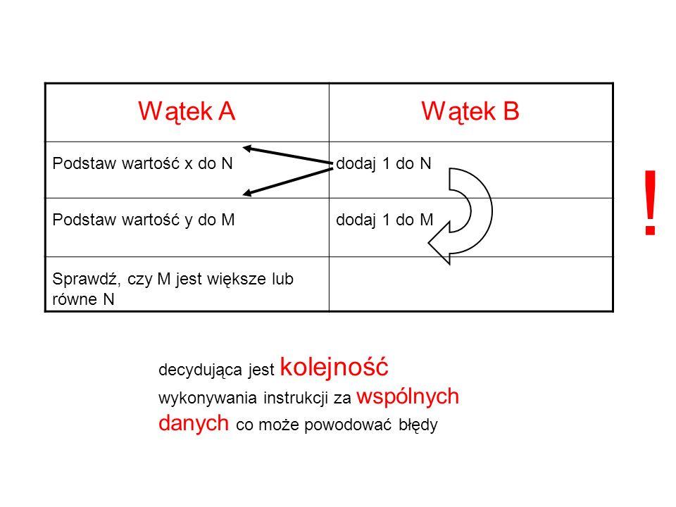 Brak synchronizacji oblicz B akcja Wątek główny Wątek drugi C=A+B oblicz A czas B nieznane