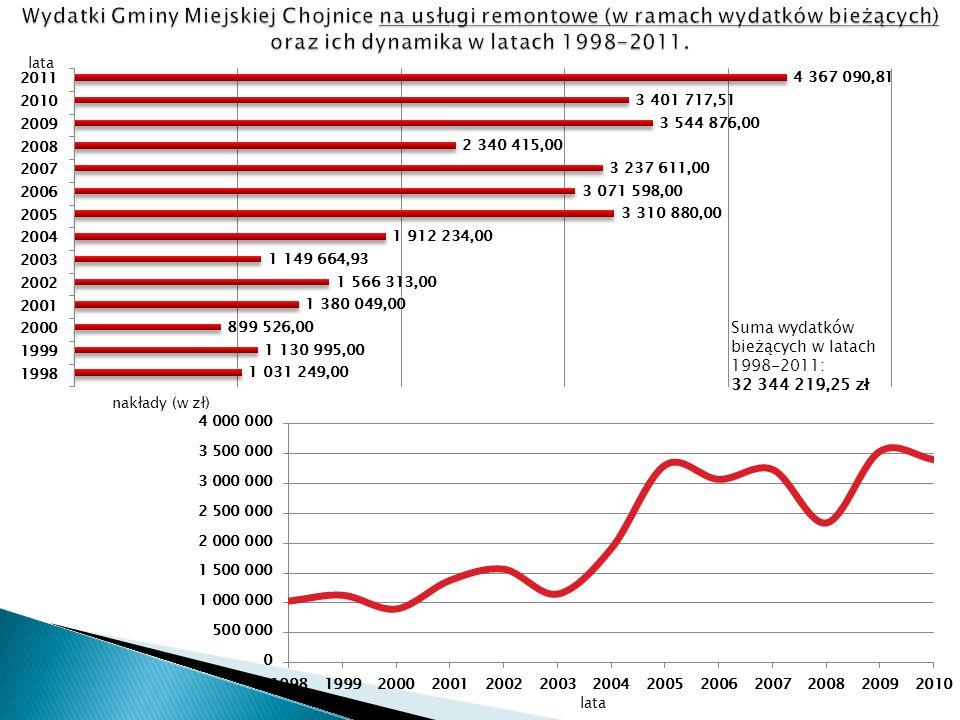 lata nakłady (w zł) Suma wydatków bieżących w latach 1998-2011: 32 344 219,25 zł