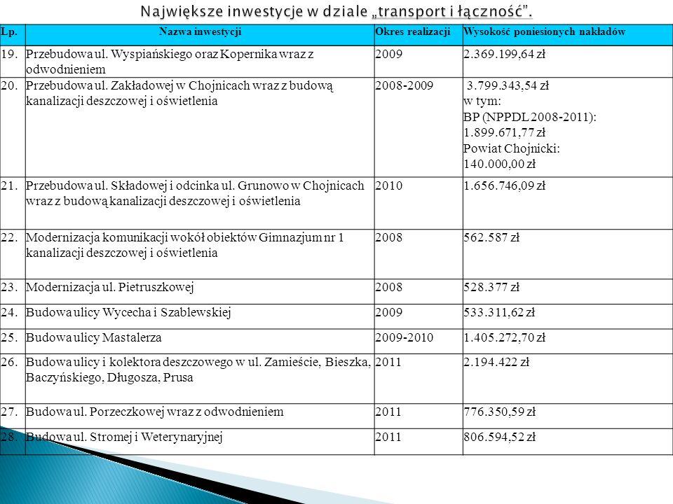 Lp.Nazwa inwestycjiOkres realizacjiWysokość poniesionych nakładów 19.Przebudowa ul.