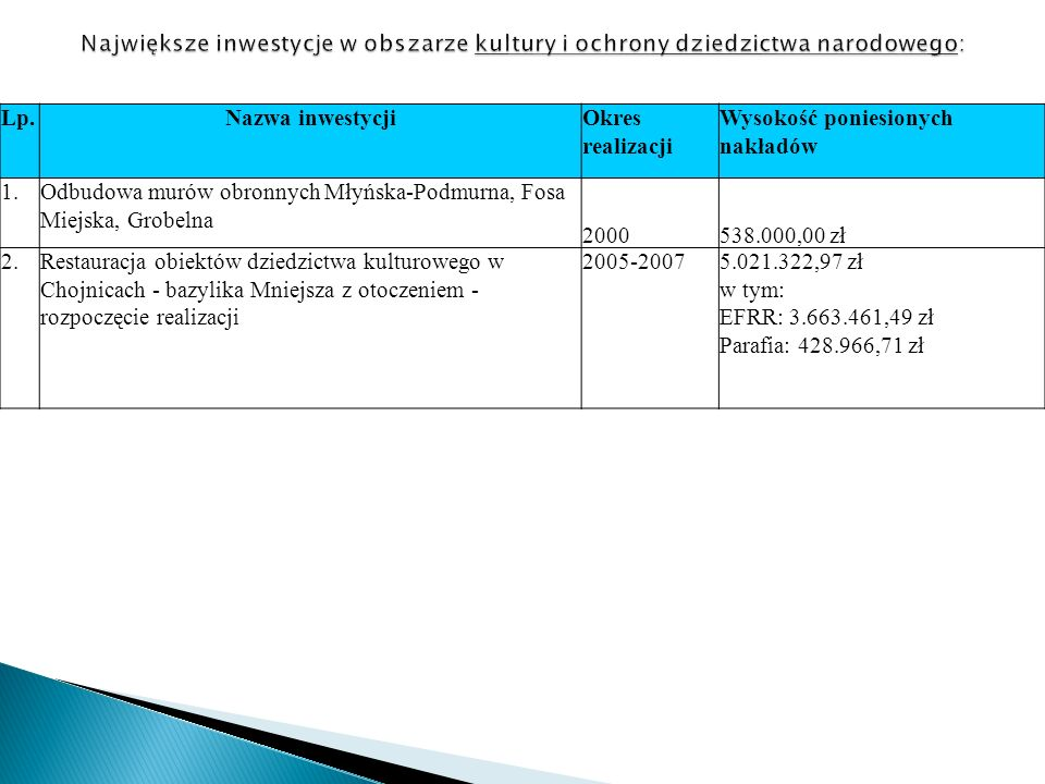Lp.Nazwa inwestycjiOkres realizacji Wysokość poniesionych nakładów 1.Odbudowa murów obronnych Młyńska-Podmurna, Fosa Miejska, Grobelna 2000538.000,00 zł 2.Restauracja obiektów dziedzictwa kulturowego w Chojnicach - bazylika Mniejsza z otoczeniem - rozpoczęcie realizacji 2005-20075.021.322,97 zł w tym: EFRR: 3.663.461,49 zł Parafia: 428.966,71 zł