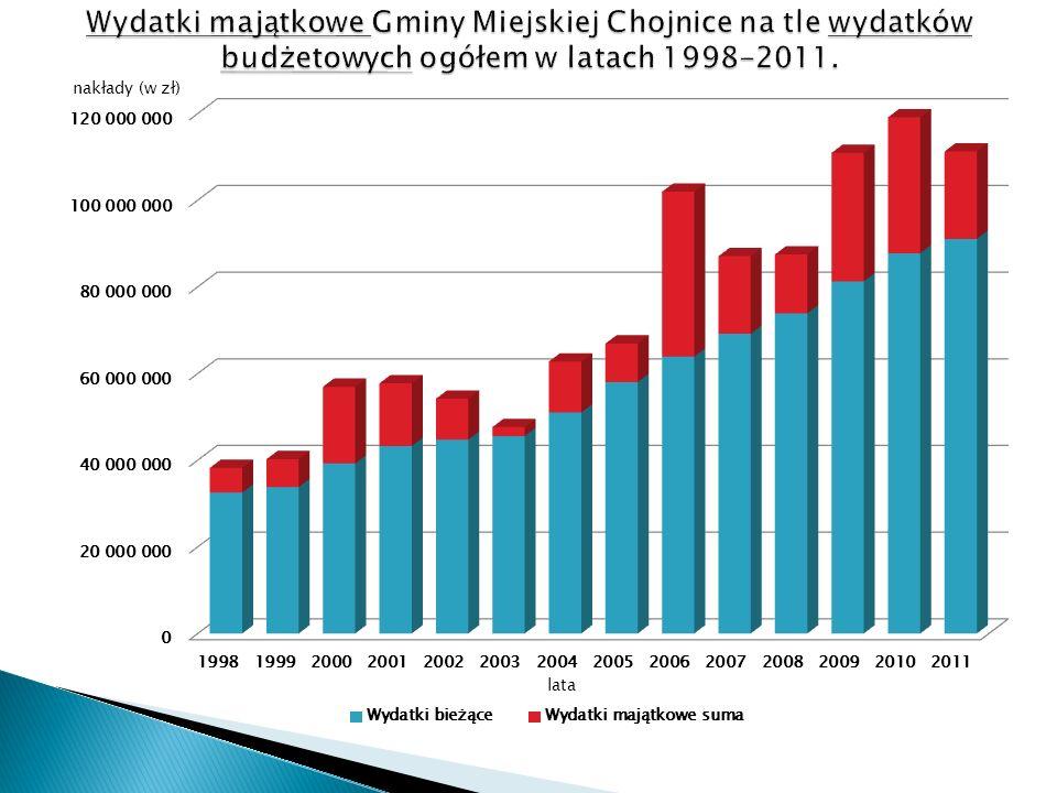 Nakłady (w zł) lata Suma wydatków na inwestycje obce: 11 569 989,53 zł