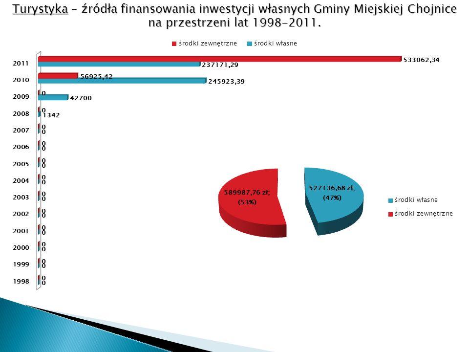 Turystyka – źródła finansowania inwestycji własnych Gminy Miejskiej Chojnice na przestrzeni lat 1998-2011.