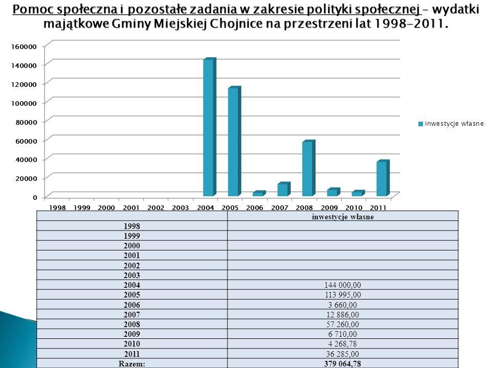 inwestycje własne 1998 1999 2000 2001 2002 2003 2004144 000,00 2005113 995,00 20063 660,00 200712 886,00 200857 260,00 20096 710,00 20104 268,78 201136 285,00 Razem:379 064,78 Pomoc społeczna i pozostałe zadania w zakresie polityki społecznej – wydatki majątkowe Gminy Miejskiej Chojnice na przestrzeni lat 1998-2011.