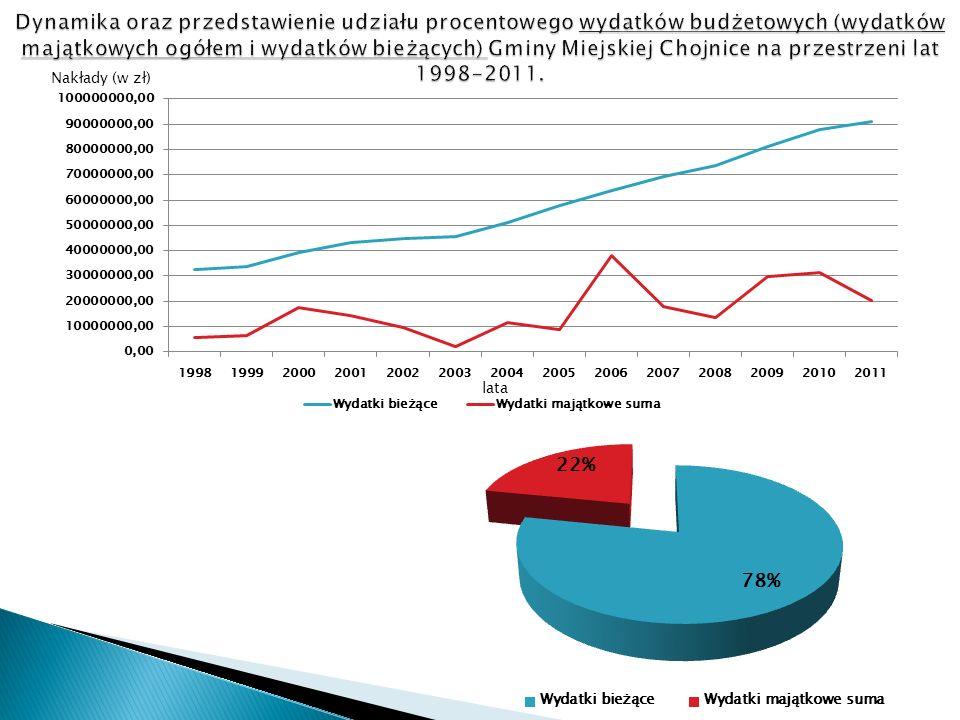 lata nakłady (w zł) lata Suma aportów w latach 1998-2011: 12 913 294 zł