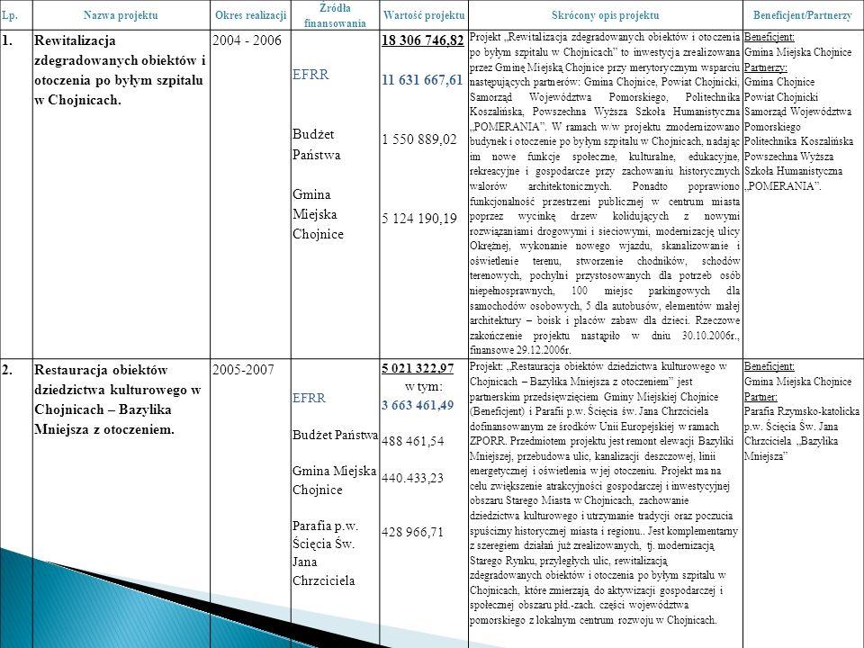 Lp.Nazwa projektuOkres realizacji Źródła finansowania Wartość projektuSkrócony opis projektuBeneficjent/Partnerzy 1.