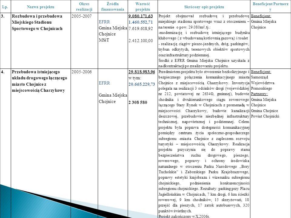 Lp.Nazwa projektu Okres realizacji Źródła finansowania Wartość projektu Skrócony opis projektu Beneficjent/Partnerz y 3.