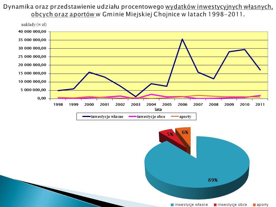 latalata nakłady (w zł) Razem wydatki inwestycyjne własne na przestrzeni lat 1998-2011: 202 831 483,61 zł