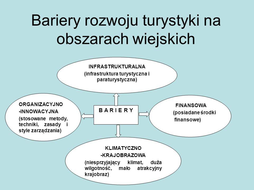 Bariery rozwoju turystyki na obszarach wiejskich INFRASTRUKTURALNA (infrastruktura turystyczna i paraturystyczna) B A R I E R Y KLIMATYCZNO -KRAJOBRAZ