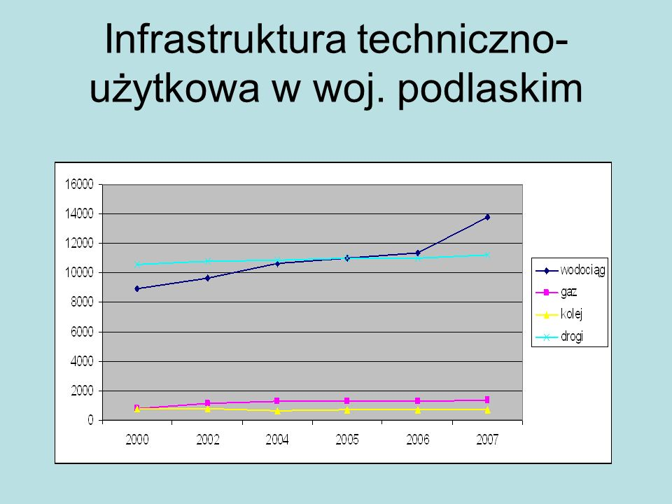Infrastruktura techniczno- użytkowa w woj. podlaskim