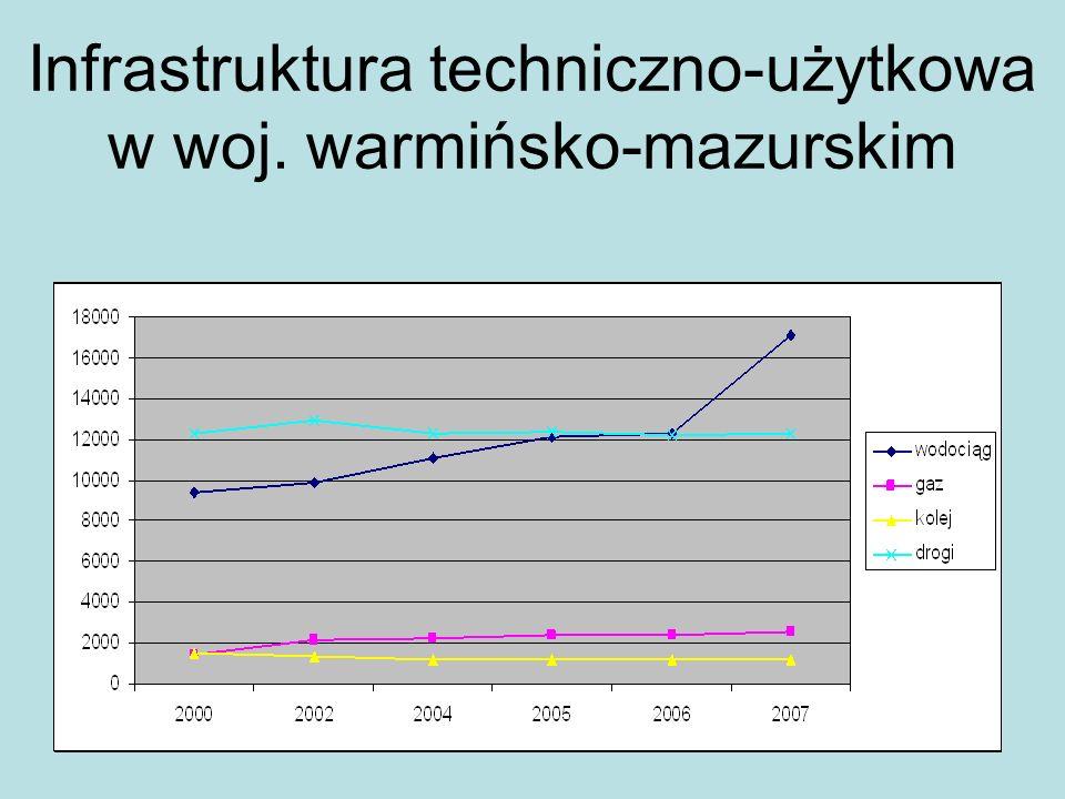 Infrastruktura techniczno-użytkowa w woj. warmińsko-mazurskim