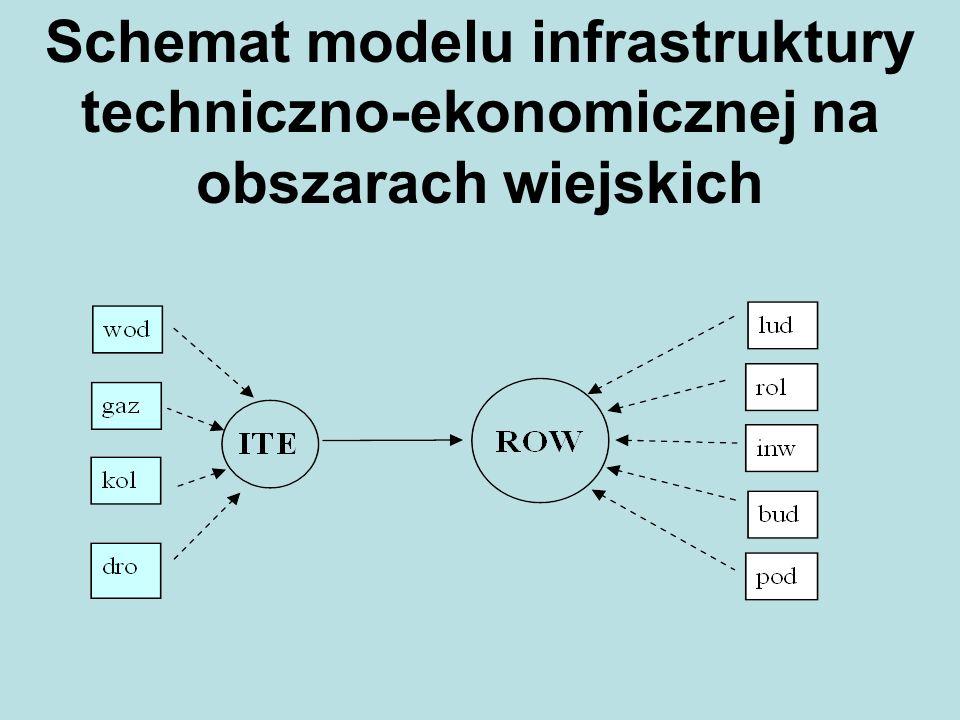 Schemat modelu infrastruktury techniczno-ekonomicznej na obszarach wiejskich